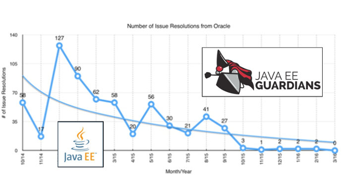 Die Java EE Guardians belegten mit Zahlen, dass Oracle sich immer weniger bei einigen wichtigen Komponenten von Java EE engagierte. (Bild: Java EE Guardians)