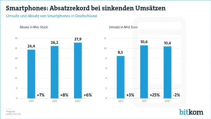 Die Smartphone-Verkäufe sollen 2016 um 6 Prozent zulegen, der Umsatz jedoch um 2 Prozent zurückgehen (Grafik: Bitkom).