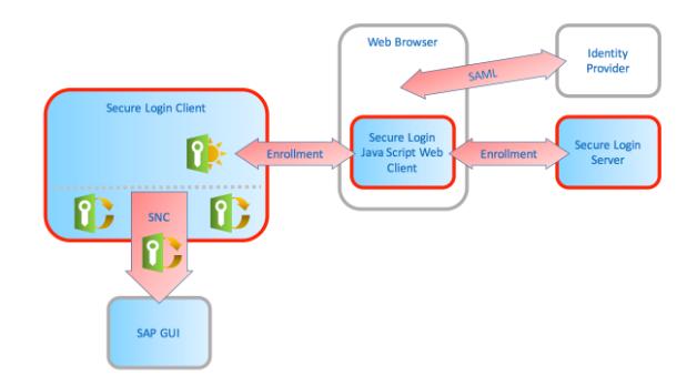 Der Web Client des Secure Login Servers in SAP Single Sign-on ist jetzt nicht mehr von Ajax und Java abhängig, wodurch einige Einschränkungen wegfallen. (Bild: SAP)