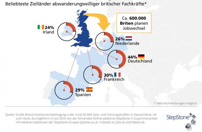 Einer Umfrage von StepStone zufolge kann sich nach dem Brexit ein Drittel der hochqualifizierten Briten vorstellen, ihre Karriere in einem anderen EU-Land fortzusetzen. 600.000 Briten planen bereits konkret einen Jobwechsel. (Grafik: StepStone)