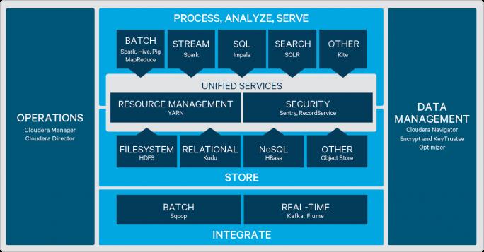 Aufbau von Cloudera Enterprise. (Bild: Cloudera)