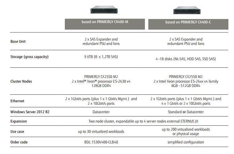 Ab rund 13.000 Euro sind die hyperkonvergenten Systeme von Fujitsu zu haben. Vorteil ist eine schnelle Intallation und vorintegriertes Storage und Netzwerk. (Bild: Fujitsu)