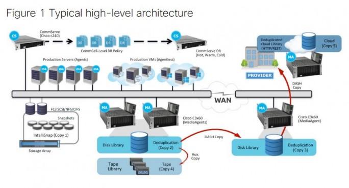 Commvault integriert die eigene Lösung in Ciscos UCS-basierte hyperkonvergente Lösung HyperFlex. Anwender bekommen damit eine flexible Lösung für Backup und Recovery. (Bild: Commvault)