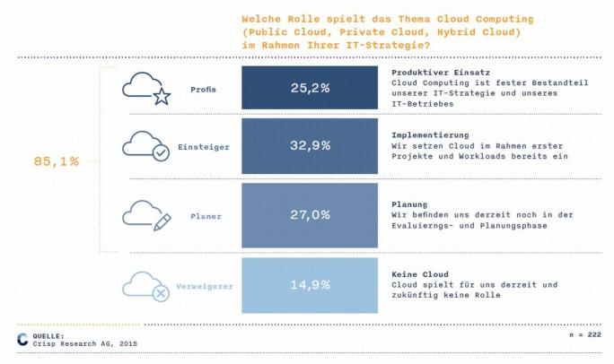 Aus Sicht der Anbieter vielversprechend: Cloud-Status und Cloud-Pläne deutscher Firmen einer Umfrage von Crisp Research zufolge. (Grafik: Crisp Research)