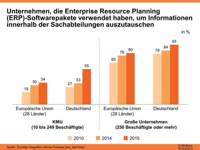 ERP-Durchdringung in deutschen KMU (Grafik: IfM Bonn)