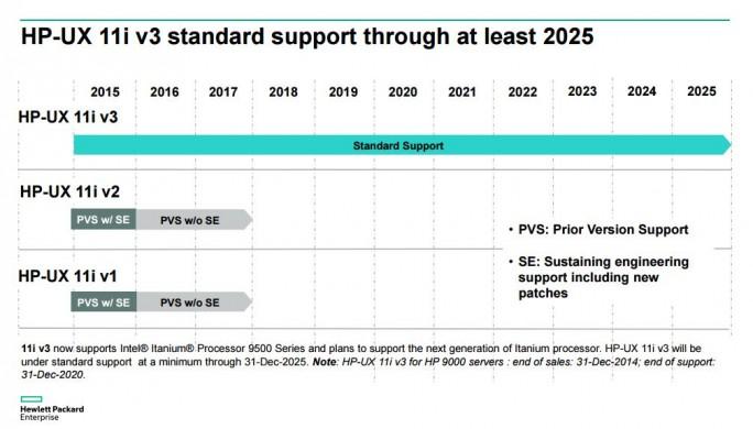Wenige, aber dafür treue Anwender gibt es beim Itanium. Bis 2025 will HPE die Plattform weiterpflegen. (Bild: HPE)