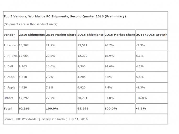 Der PC-Markt ist im zweiten Quartal 2016 weltweit um 4,5 Prozent geschrumpft. (Tabelle: IDC)