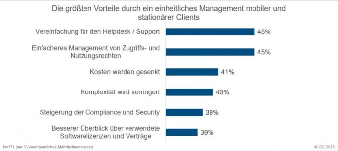 Von einem geräteunabhängigen Unified Workplace Management erwarten Unternehmen in erster Linie vereinfachten Support und einfacheres Management – beides dürfte häufig Kostensenkungen im Gefolge haben. (Bild: IDC)