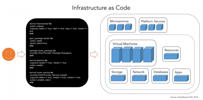 Infrastructure as Code. (Bild: Crisp Research)