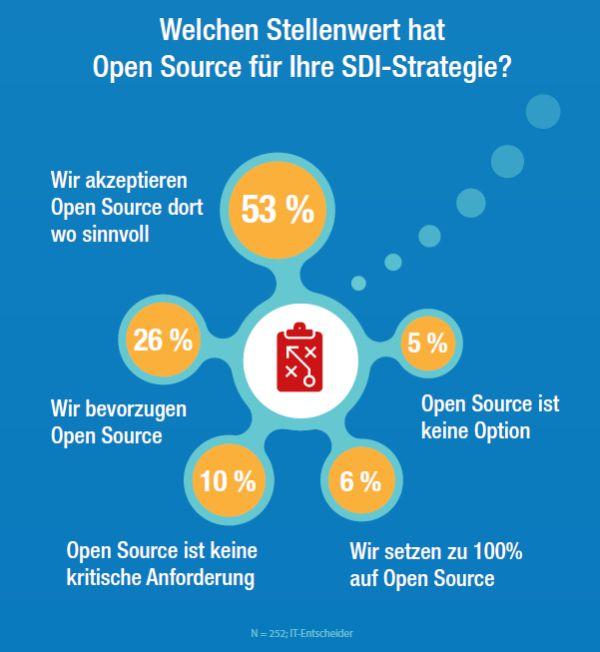 Die Bedeutung von Open Source für die SDI-Strategie in deutschen Firmen 2016 (Grafik: IDC)