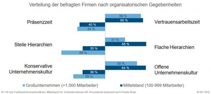 Ob Großunternehmen digitale Workplace-Technologien einsetzen oder nicht, scheint ihre internen Strukturen und Werthaltungen eher wenig zu beeinflussen. (Grafik: IDC)