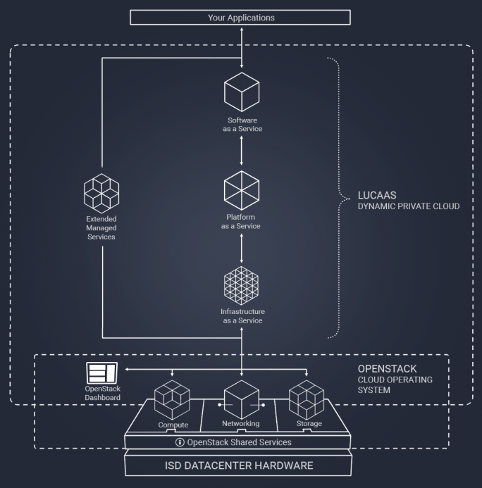 Die Architektur des Private-Cloud-Dienstes LUCAAS auf Basis von OpenStack. (Bild: ISD)