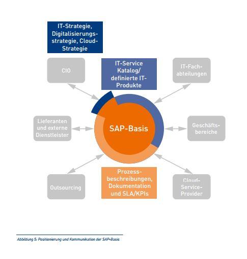 SAP-Basis als Hemmschuh für Innovationen? (Bild: DSAG)