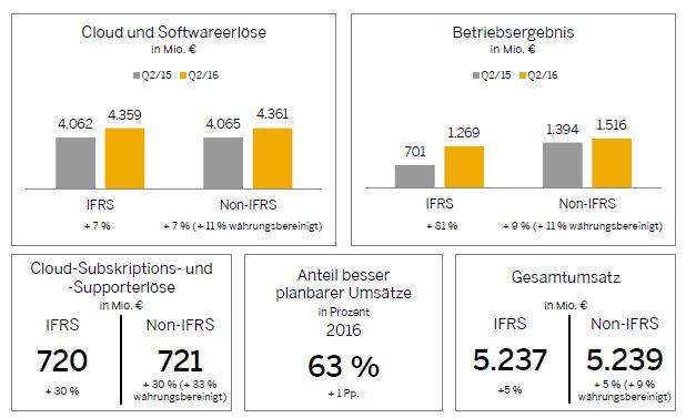 Wachstum bei Cloud-Umsätzen: Walldorf baut Zukunftsmarkt weiter aus. (Bild: SAP SE)