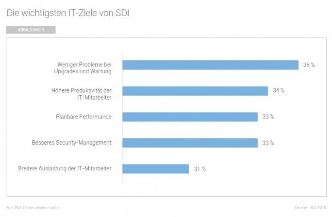 Ziele bei SDI (Grafik: IDC)