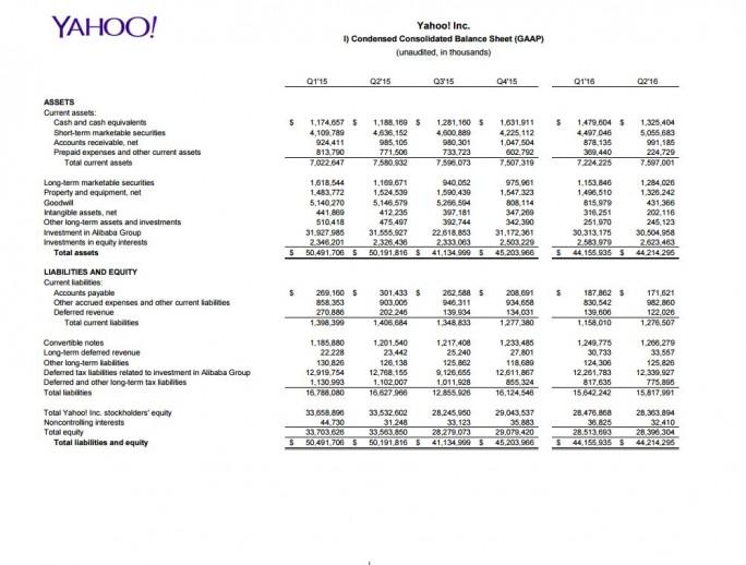 Ein Nettoverlust von 440 Millionen Dollar musste Yahoo Mitte Juli für das zweite Quartal melden. (Bild: Yahoo)