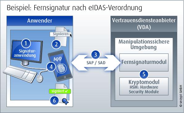 Ablauf der Fernsignatur nach eIDAS-Verordnung. (Bild: secrypt)