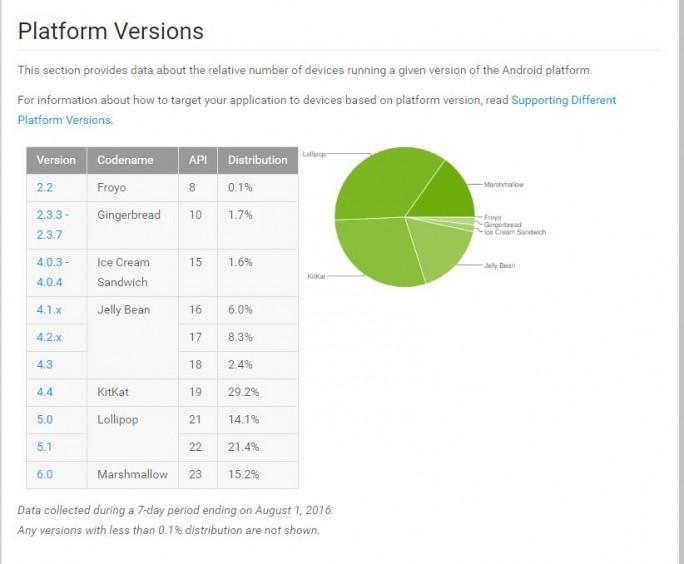 Von dem Linux-Kernel-Leck sind derzeit etwa 80 Prozent der aktiven Nutzer betroffen, wie Google mitteilt. (Screenshot: silicon.de)