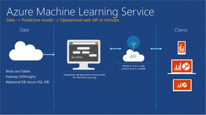 Microsoft bietet über Azure auch einen Service für Machine Learning. (Bild: Microsoft)