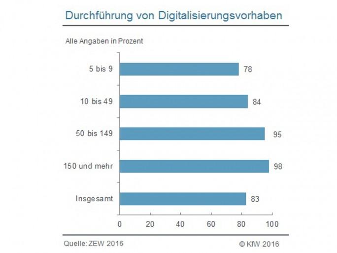 83 Prozent der mittelständischen Unternehmen in Deutschland haben in den Jahren 2013 bis 2015 Digitalisierungsvorhaben durchgeführt. Mit 98 Prozent gilt dies für nahezu jedes Unternehmen mit 150 oder mehr Beschäftigten. Bei den kleinen Unternehmen gilt dies dagegen nur für 78 Prozent (Grafik: KfW)