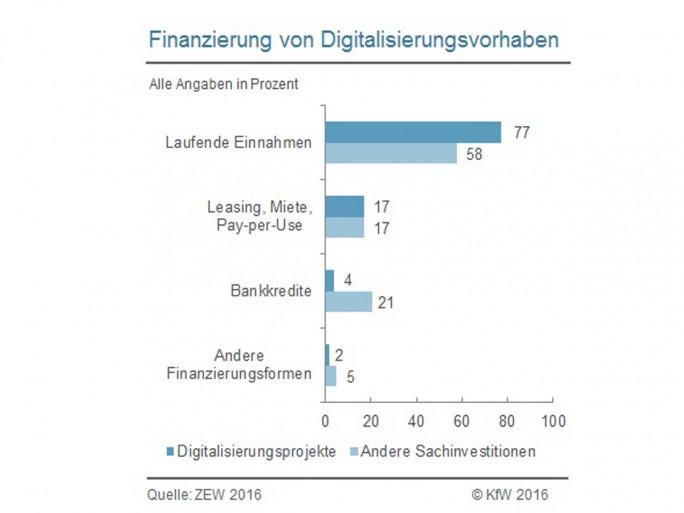 Digitalisierungsvorhaben werden zu 77 Prozent aus den laufenden Einnahmen der Unternehmen finanziert. Bankkredite spielen mit 4 Prozent des Finanzierungsvolumens eine untergeordnete Rolle. Damit unterscheidet sich die Finanzierung von Digitalisierungsvorhaben deutlich von der Finanzierung von Investitionen in Sachanlagen. Dort machen Bankkredite 21 Prozent, laufende Einnahmen aber nur 58 Prozent des Finanzierungsvolumens aus (Grafik: KfW)