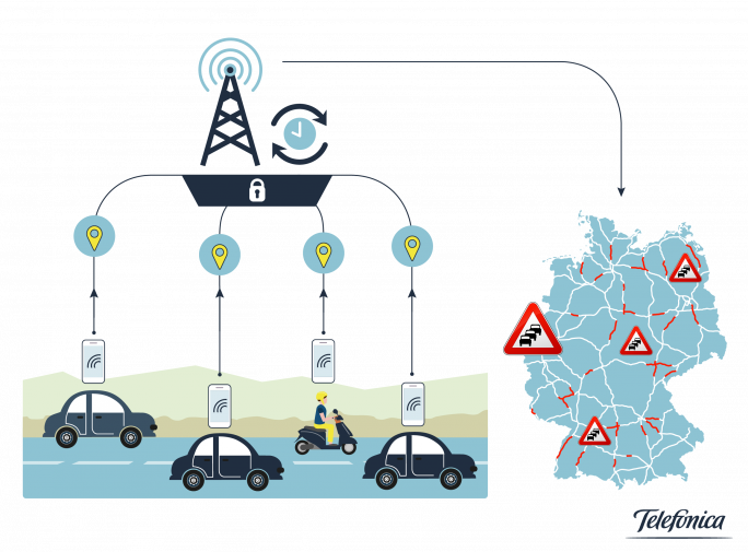 Über die anonymisierte Auswertung von Mobilfunkdaten will Fraunhofer Verkehrsleitsysteme optimieren. (Bild: Fraunhofer IOA)