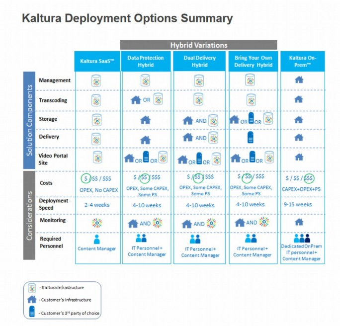 Eine Stärke der Video-Plattform Kaltura sind die vielfältigen Betriebsmöglichkeiten (Grafik: Kaltura).