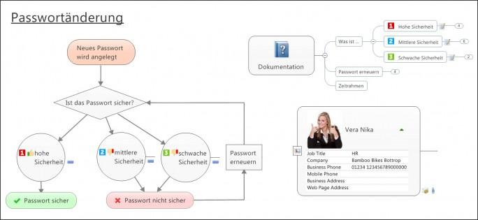 Ein Beispiel für die Möglichkeiten von Mindmanager 2016: Der Ablaufplan für eine Passwortänderung in Unternehmen (Screenshot: Mindjet)