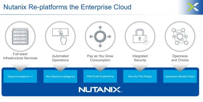 Mit den Übernahmen von PernixData und Calm.io verfolgt Nutanix-CEO Dheeraj Pandey seine Strategie weiter, eine Plattform für die Entrprise-Cloud anzubieten. (Grafik: Nutanix)