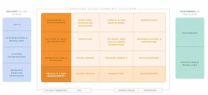 Die Orbitera-Plattform automatisiert viele Abläufe rund um den Kauf und Verkauf cloudbasierter Software. (Grafik: Orbitera)