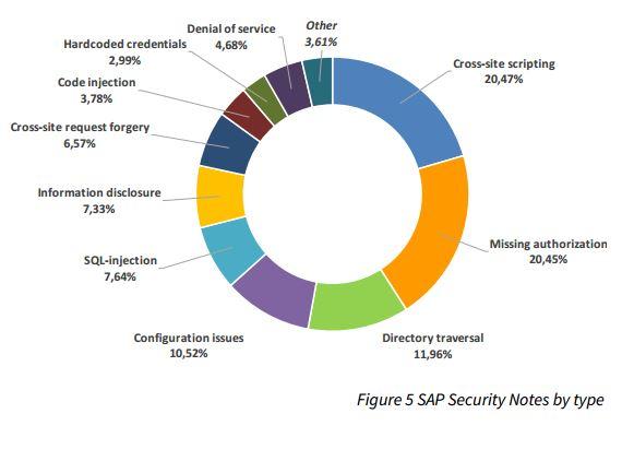 Cross Site Scripting ist zusammen mit Authentifizierungsproblemen der häufigste Grund für Patches von SAP. (Bild: ERPScan)