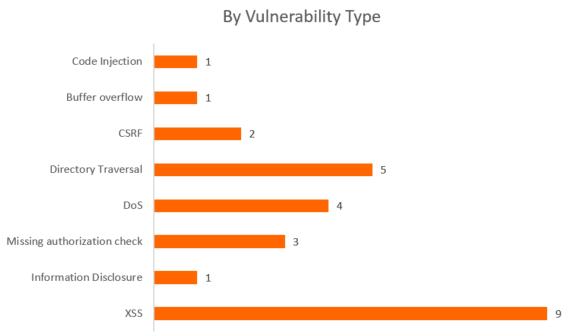 Cross Site Scripting Fehler (XSS) sind nach wie vor die häufigste Ursache. (Bild: ERPScan)