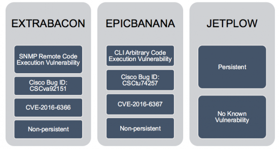 Von den NSA-Hacking-Tools betroffene Produkte von Cisco. (Bild: Cisco)