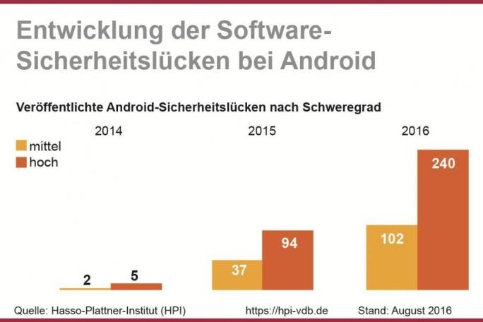 Die Anzahl der Sicherheitslücken von Android-Systemen hat laut der Datenbank für IT-Angriffsanalysen des Hasso-Plattner-Instituts in diesem Jahr einen neuen Höchststand erreicht. (Grafik: obs/HPI Hasso-Plattner-Institut)
