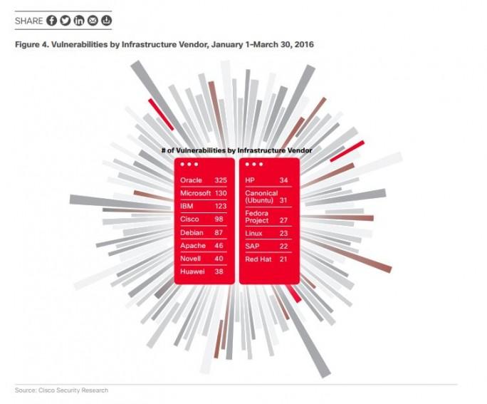 Oracle ist als Hersteller von Java für viele Sicherheitslecks verantwortlich. Aber auch die Produkte anderer Anbieter wie Microosoft oder SAP weisen laut Cisco Sicherheitslecks auf. (Bild: Cisco)
