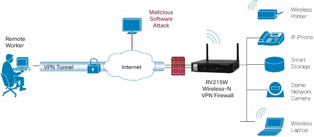 Die Architektur des WLAN-Routers RV215. (Bild: Cisco)