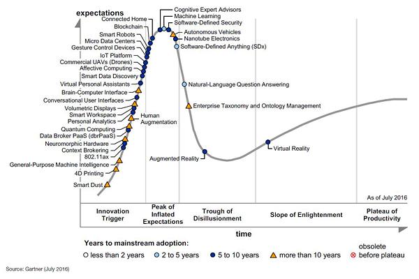 """Der Gartner-Hypecycle für 2016. In vielen Bereichen bleiben die Marktforscher extrem vage. Dennoch die Megatrends """"Virtuelle Realität"""", """"Smarte Maschinen"""" und """"Plattformen als Enabler"""" scheinen in den Augen von Gartner gesetzt.  (Grafik: Gartner)"""