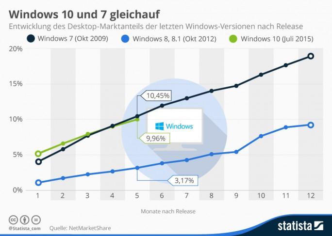 Zwölf Monate nach Veröffentlichung läuft die neueste Version des Microsoft-Betriebssystems auf 21,1 Prozent aller Desktop-Rechner. Damit liegt das aktuelle Windows beim Adaptionstempo immerhin 2,2 Prozentpunkte vor Windows 7. Windows 8 brachte es dagegen zum selben Zeitpunkt nur auf 9,3 Prozent. Allerdings wurde es das aktuelle Betriebssystem Millionen Windows-Nutzern ein ganzes Jahr lang als kostenloses Upgrade angeboten - was die Verrbeitungszahlen weder relativiert (Grafik: Statista)