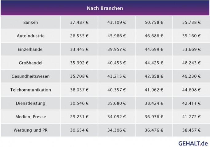 Gehälter für Social Media Manager in Deutschland 2016 nach Branchen: Der Wert in der ersten Spalte ist das erste Quartil, das heißt, dass 25 Prozent der Gehälter darunter liegen. Es folgen, Median, Mittelwert und der Wert für das dritte Quartil, also der Wert, über dem 25 Prozent der Gehälter liegen. (Grafik: Gehalt.de)