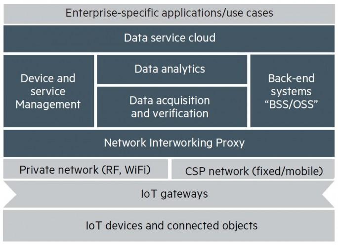 HPEs IoT-Plattform mit ihren Modulen (dunkler Hintergrund) und ihre Einbettung in die übrigen Schichten einer IoT-Lösung. (Bild: HPE)