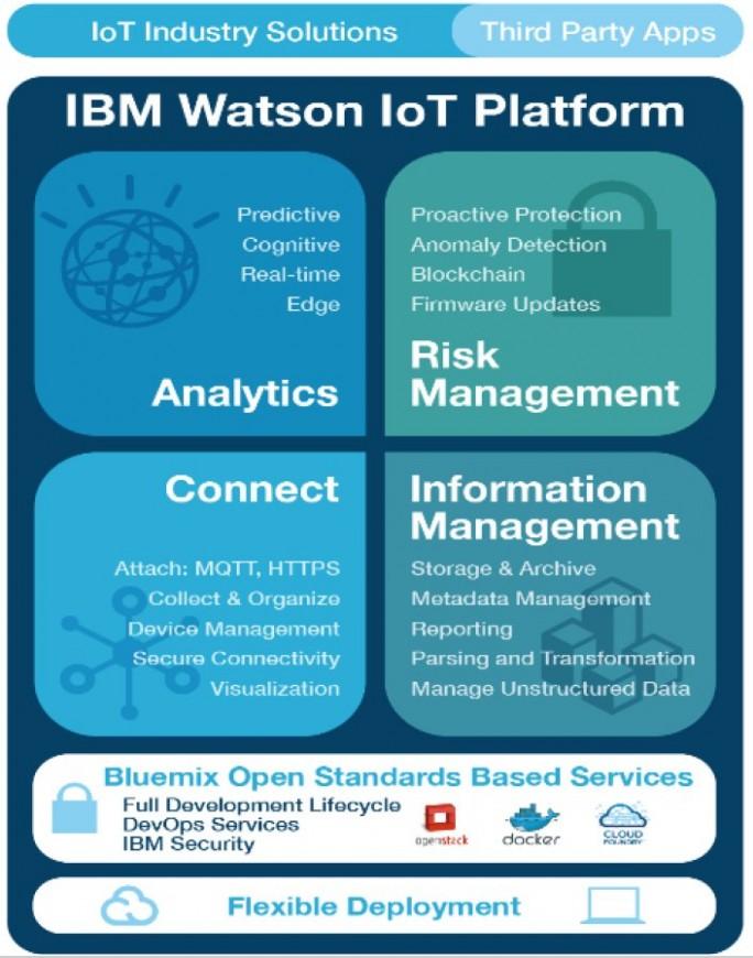 IBMs IoT-Plattform setzt sich auch vier Säulen zusammen. (Bild: IBM)