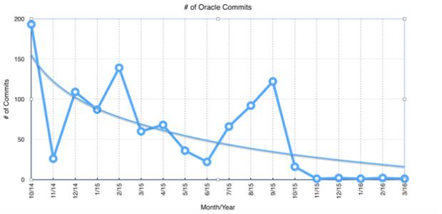 Ein ähnliches Bild gibt das Engagement Oracles bei den Code-Beiträgen für Java. (Bild: Java EE Guardians)