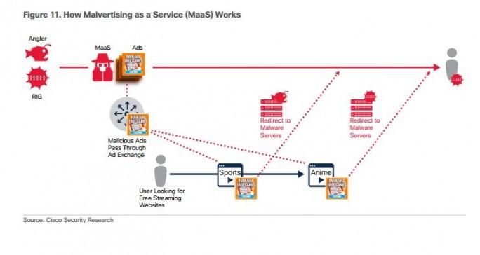 Aufbau von Malwartising as a Service (MaaS). (Bild: Cisco)