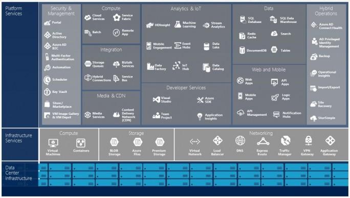 Die Azure IoTSuite ist in das Azure-Gesamtangebot eingebettet. (Bild: Microsoft)