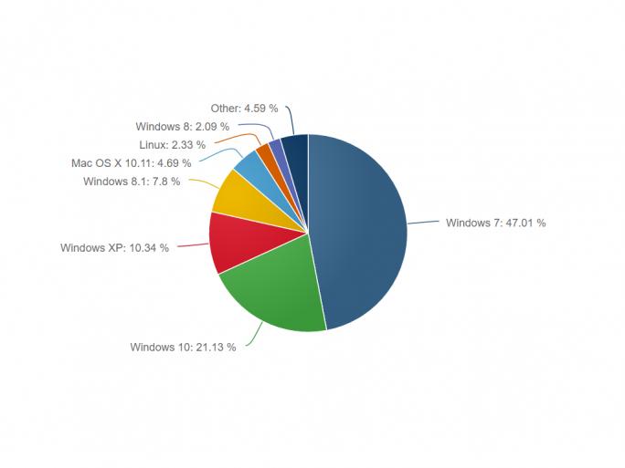 Windows 10 hat im Juli seinen Marktanteil auf 21,13 Prozent gesteigert (Bild: Net Applications).