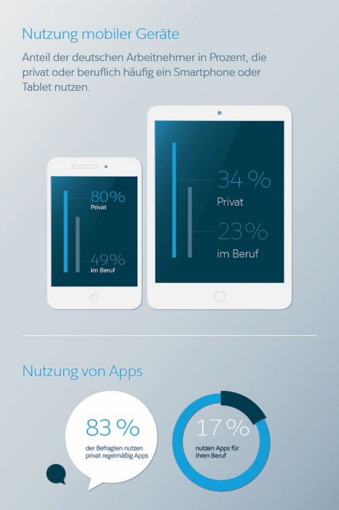 Nutzung mobiler Geräte und mobiler Apps privat und beruflich (Grafik: Salesforce.com)