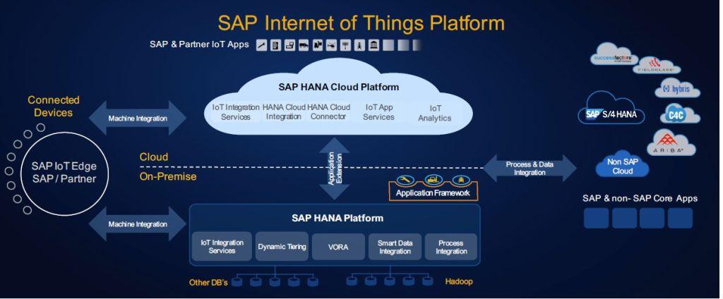 Sap Setzt Auch Bei Iot Auf Die Hana Cloud Platform