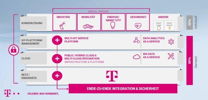 Rund 80 Prozent der Ende-zu-Ende-IoT-Lösungen der Telekom sollen standardisiert sein, die restlichen 20 Prozent individuell, wobei insgesamt ein Best-of-Breed-Ansatz verfolgt wird (Grafik: Deutsche Telekom)