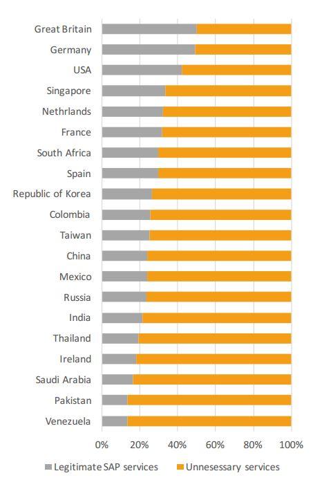 """In Deutschland ist die Zahl der """"unnötigen"""" Services mit Web-Schnittstelle im weltweiten Vergleich am niedrigsten. (Bild: ERPScan)"""