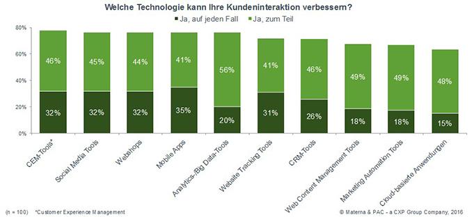 Mobile Apps scheinen für die Mehrzahl der Unternehmen das Mittel der Wahl, um die Kundeninteraktion zu optimieren. (Bild: Materna)